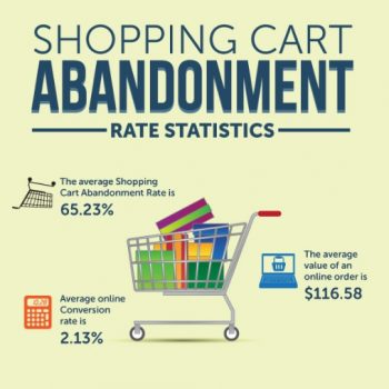 Interesting E-Commerce Shopping Cart Facts