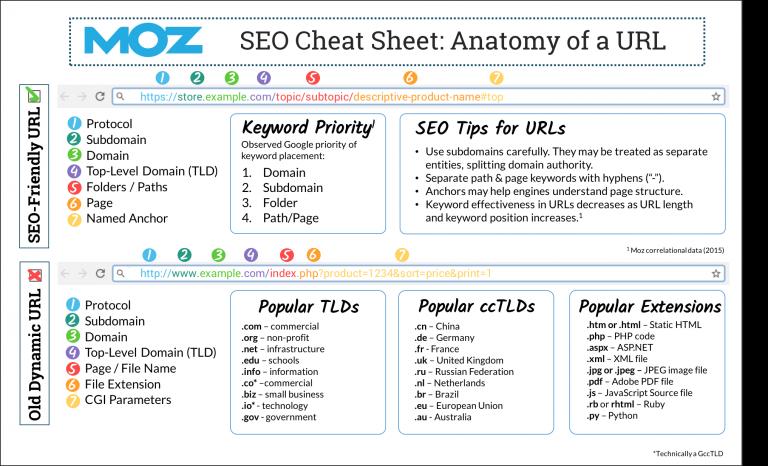 URL SEO cheat sheet